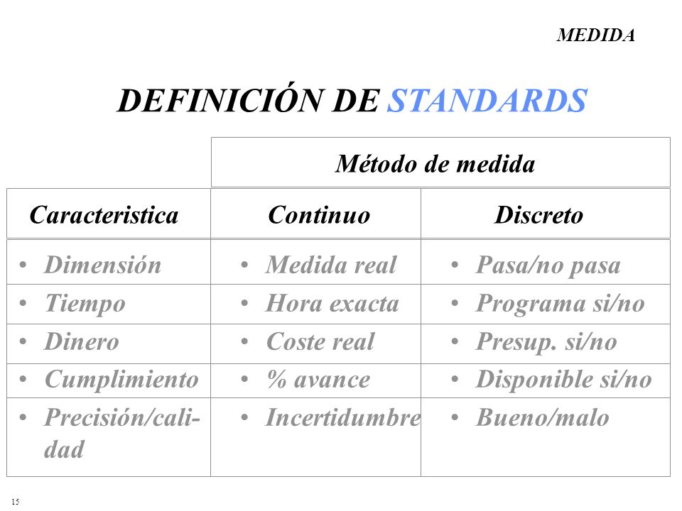 15 Dimensión Tiempo Dinero Cumplimiento Precisión/cali- dad Pasa/no pasa Programa si/no Presup. si/no Disponible si/no Bueno/malo DEFINICIÓN DE STANDA
