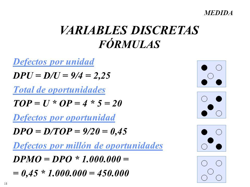 18 Defectos por unidad DPU = D/U = 9/4 = 2,25 Total de oportunidades TOP = U * OP = 4 * 5 = 20 Defectos por oportunidad DPO = D/TOP = 9/20 = 0,45 Defe