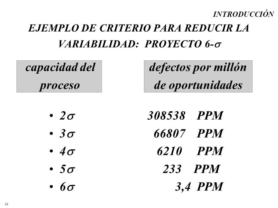 19 EJEMPLO DE CRITERIO PARA REDUCIR LA VARIABILIDAD: PROYECTO 6- 2 308538 PPM 3 66807 PPM 4 6210 PPM 5 233 PPM 6 3,4 PPM capacidad del proceso defecto