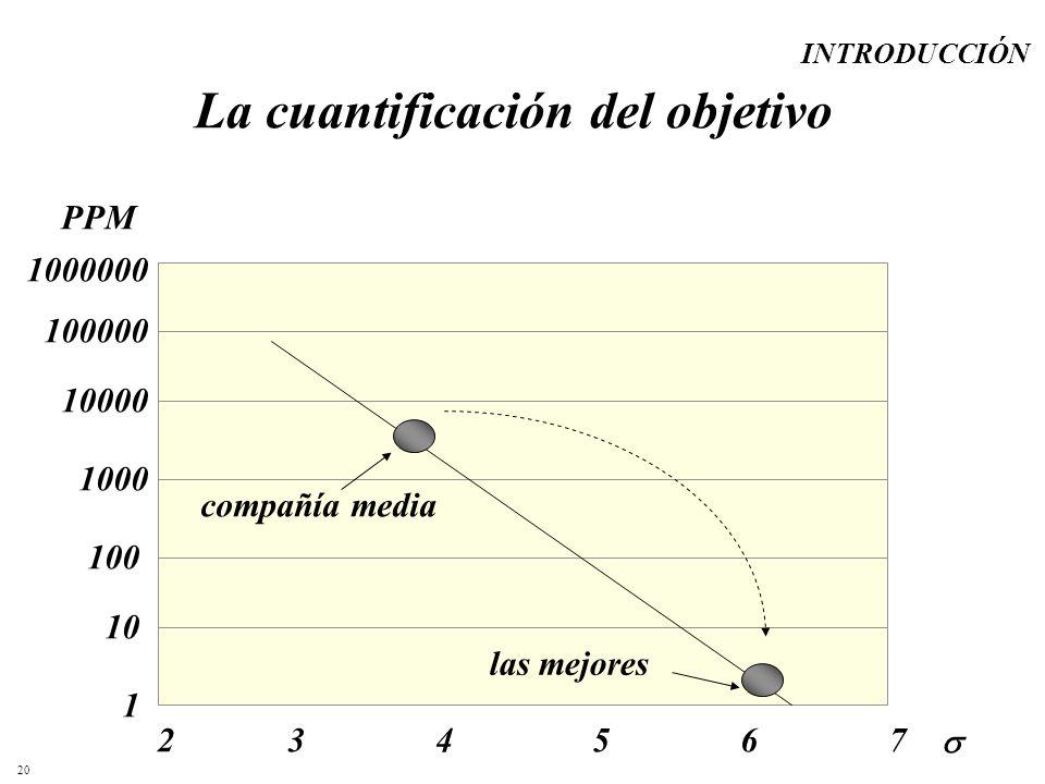 20 La cuantificación del objetivo PPM 273456 1 10 100 1000 10000 100000 1000000 compañía media las mejores INTRODUCCIÓN