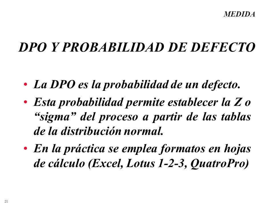 21 DPO Y PROBABILIDAD DE DEFECTO La DPO es la probabilidad de un defecto. Esta probabilidad permite establecer la Z o sigma del proceso a partir de la