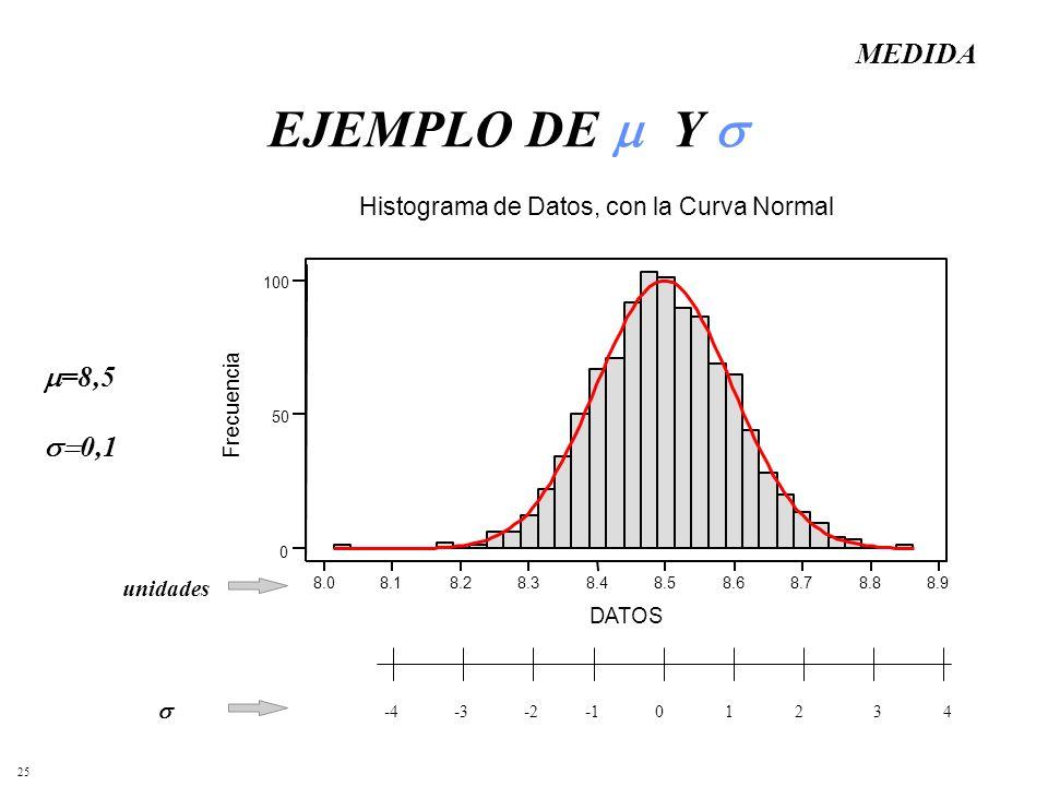25 EJEMPLO DE Y 8.98.88.78.68.58.48.38.28.18.0 100 50 0 DATOS Frecuencia Histograma de Datos, con la Curva Normal 43210-2-3-4 unidades =8,5 0,1 MEDIDA