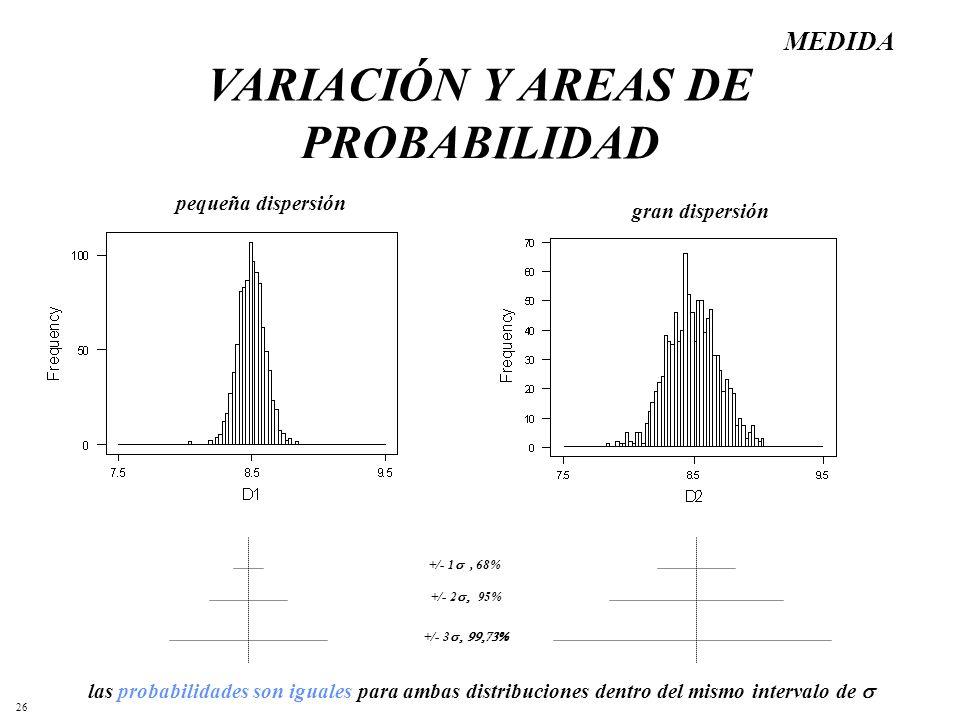 26 VARIACIÓN Y AREAS DE PROBABILIDAD +/- 1, 68% +/- 2 95% +/- 3 pequeña dispersión gran dispersión las probabilidades son iguales para ambas distribuc