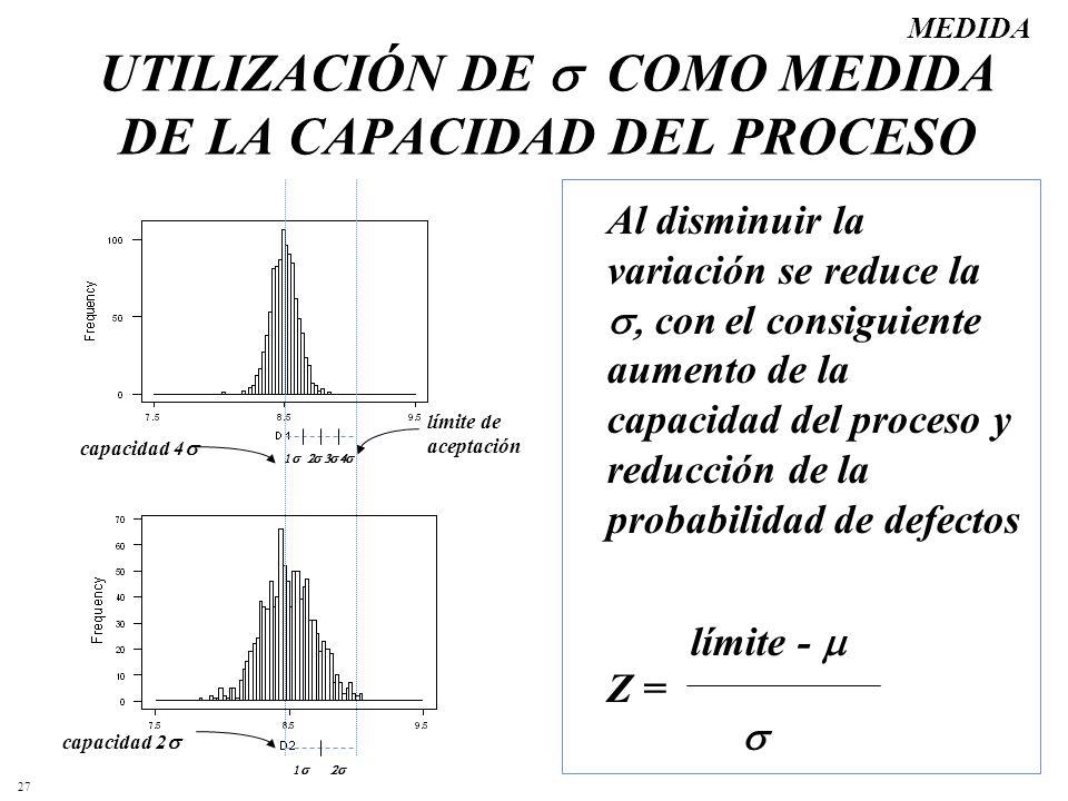 27 UTILIZACIÓN DE COMO MEDIDA DE LA CAPACIDAD DEL PROCESO Al disminuir la variación se reduce la con el consiguiente aumento de la capacidad del proce