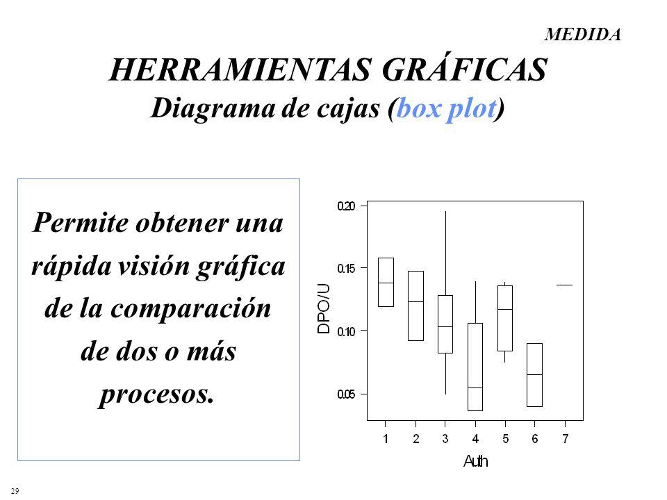 29 Permite obtener una rápida visión gráfica de la comparación de dos o más procesos. HERRAMIENTAS GRÁFICAS Diagrama de cajas (box plot) MEDIDA