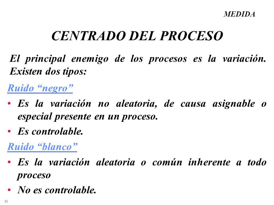 31 CENTRADO DEL PROCESO Ruido negro Es la variación no aleatoria, de causa asignable o especial presente en un proceso. Es controlable. Ruido blanco E