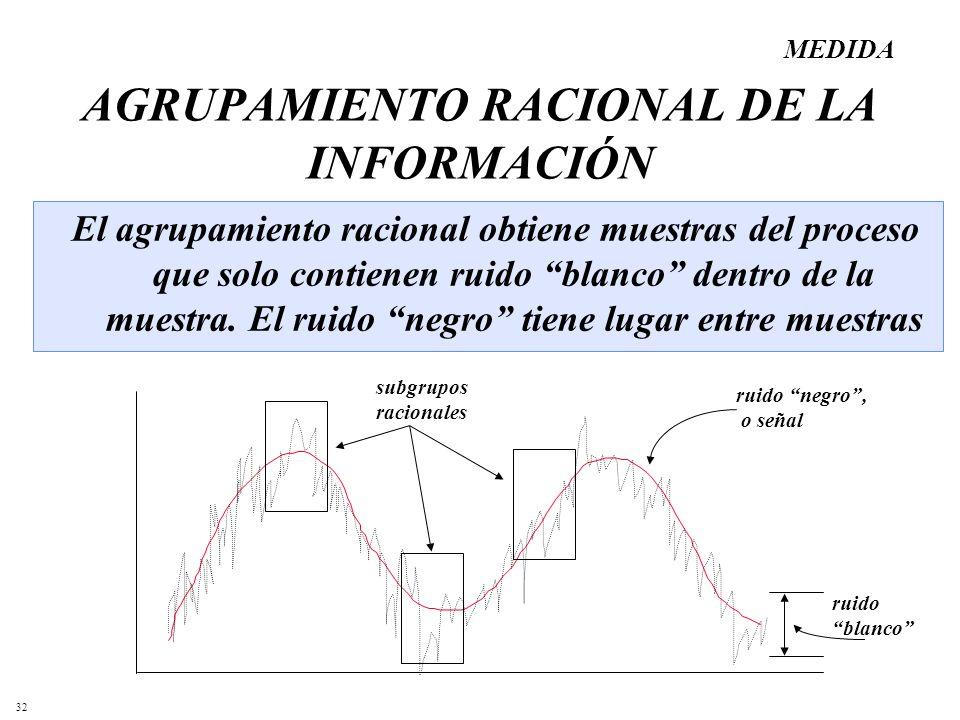 32 AGRUPAMIENTO RACIONAL DE LA INFORMACIÓN El agrupamiento racional obtiene muestras del proceso que solo contienen ruido blanco dentro de la muestra.