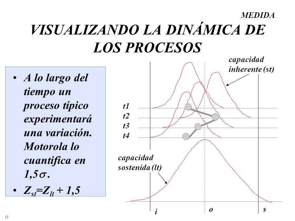 33 VISUALIZANDO LA DINÁMICA DE LOS PROCESOS i so t1 t2 t3 t4 A lo largo del tiempo un proceso típico experimentará una variación. Motorola lo cuantifi