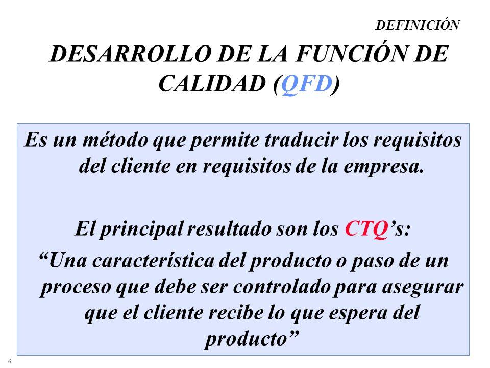 6 DESARROLLO DE LA FUNCIÓN DE CALIDAD (QFD) Es un método que permite traducir los requisitos del cliente en requisitos de la empresa. El principal res