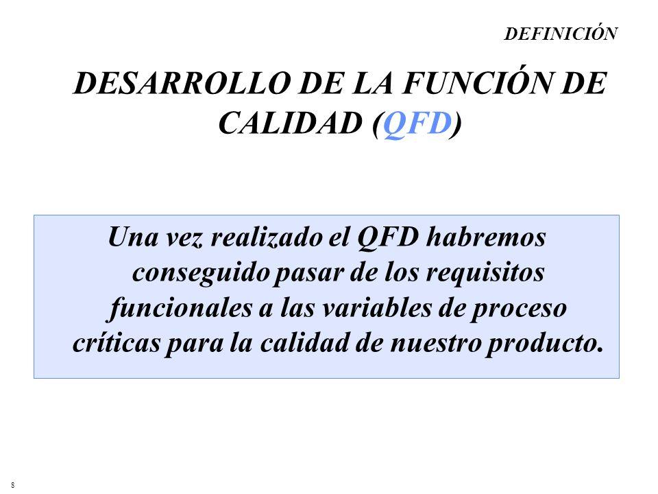 8 Una vez realizado el QFD habremos conseguido pasar de los requisitos funcionales a las variables de proceso críticas para la calidad de nuestro prod
