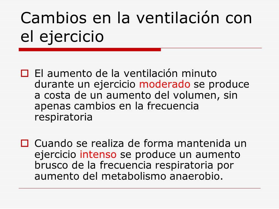 Cambios en la ventilación con el ejercicio El aumento de la ventilación minuto durante un ejercicio moderado se produce a costa de un aumento del volu