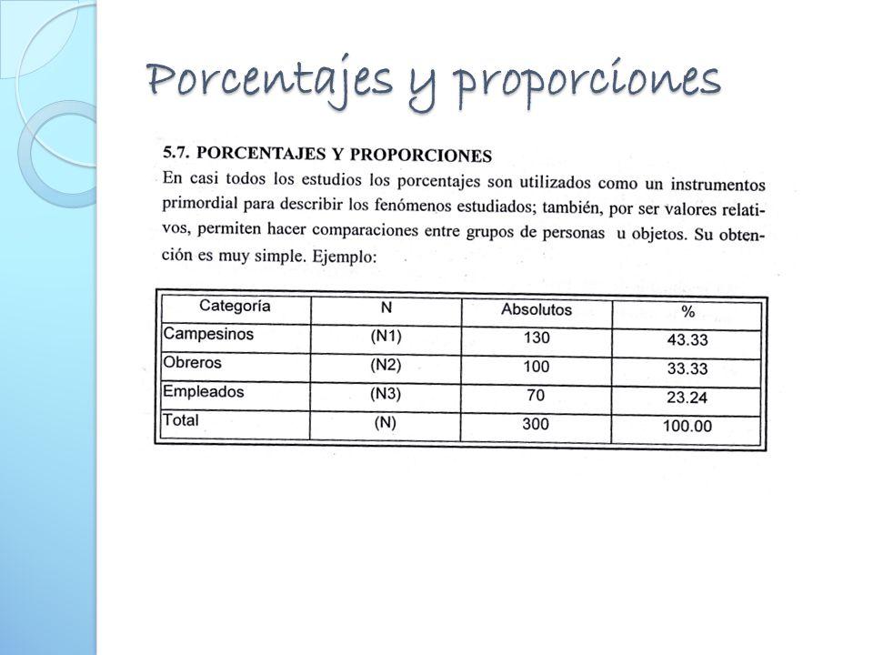 Porcentajes y proporciones