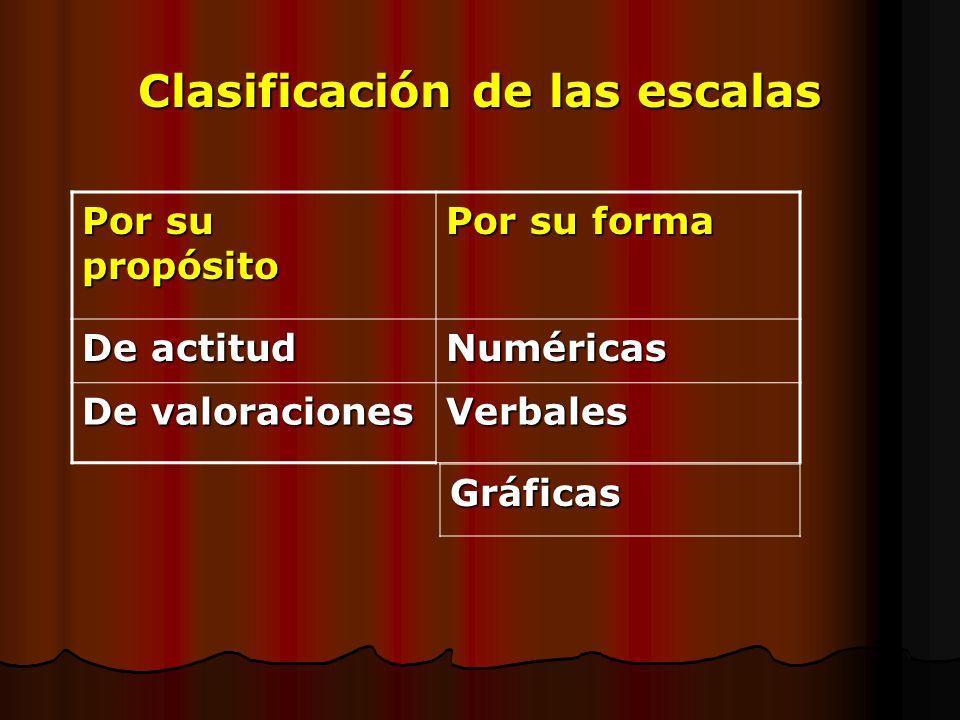 Clasificación de las escalas Por su propósito Por su forma De actitud Numéricas De valoraciones Verbales Gráficas