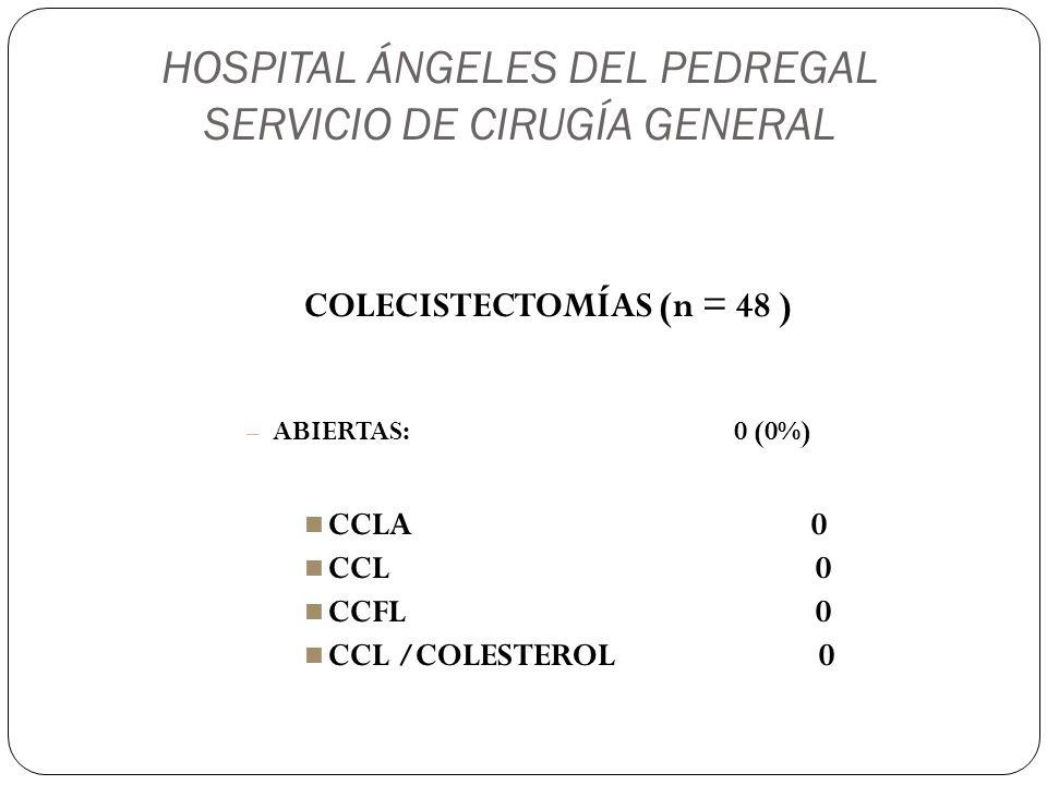HOSPITAL ÁNGELES DEL PEDREGAL SERVICIO DE CIRUGÍA GENERAL COLECISTECTOMÍAS (n = 48 ) – ABIERTAS: 0 (0%) CCLA 0 CCL 0 CCFL 0 CCL /COLESTEROL 0