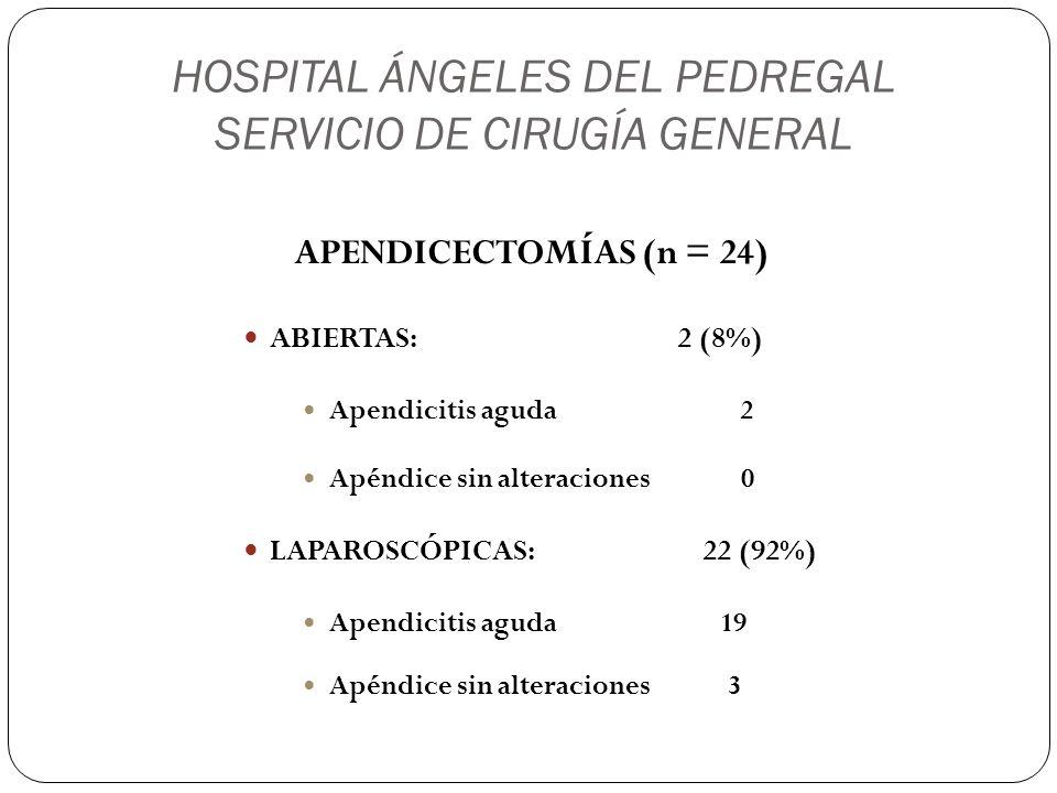 HOSPITAL ÁNGELES DEL PEDREGAL SERVICIO DE CIRUGÍA GENERAL APENDICECTOMÍAS (n = 24) ABIERTAS: 2 (8%) Apendicitis aguda 2 Apéndice sin alteraciones 0 LA