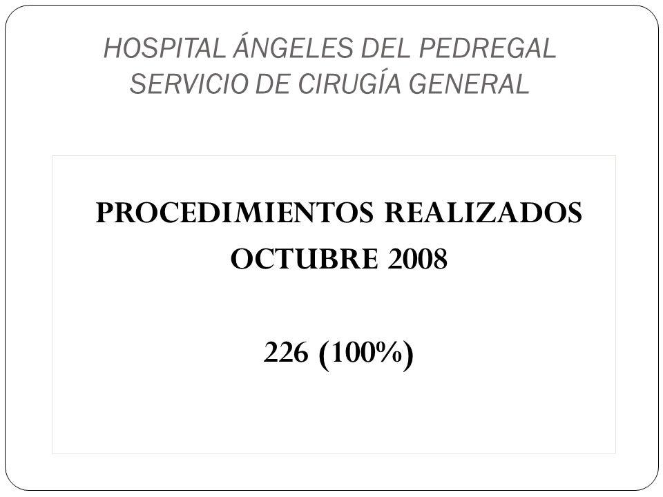 HOSPITAL ÁNGELES DEL PEDREGAL SERVICIO DE CIRUGÍA GENERAL FUNDUPLICATURA 54 (24%) COLECISTECTOMÍA 48 (22%) APENDICECTOMÍA 24 (11%) PLASTÍA INGUINAL 19 (8%) HEMORROIDECTOMÍA 17 (7%) HERNIOPLASTÍA DE PARED 09 (4%) LAPAROSCOPÍA DIAGNÓSTICA 08 (3.5%) LAPAROTOMÍA EXPLORADORA 05 (2.2%)