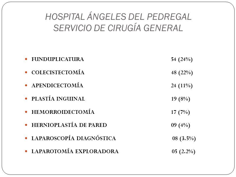 HOSPITAL ÁNGELES DEL PEDREGAL SERVICIO DE CIRUGÍA GENERAL HEMICOLECTOMÍA IZQ 5 (2.2%) LAVADO QUIRÚRGICO 5 (2.2%) FISURECTOMÍA 3 (1.3%) MASTECTOMÍA RADICAL 2 (0.8%) RESECCIÓN DE QUISTE PILONIDAL 2 ( 0.8%) RESECCIÓN ABDOMINOPERINEAL 2 (0.8%) MANGA GÁSTRICA VERTICAL X LAPA 1 (0.4%) TIROIDECTOMÍA TOTAL 1 (0.4%)