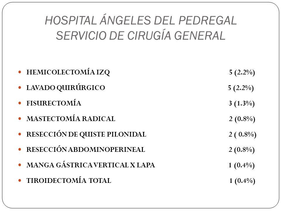 HOSPITAL ÁNGELES DEL PEDREGAL SERVICIO DE CIRUGÍA GENERAL WHIPPLE 1 (0.4%) DRENAJE DE ABSCESO ISQUIORECTAL 1 (0.4%) HERNIOPLASTÍA FEMORAL 1 (0.4%) HEMICOLECTOMÍA DERECHA 1 (0.4%) REVISIÓN RECTAL 1 (0.4%) NEFRECTOMÍA X LAPA 1 (0.4%) RESECCIÓN DE QUISTE EPIDERMOIDE 1 (0.4%) RESECCIÓN DE QUISTE TIROGLOSO 1 (0.4%)