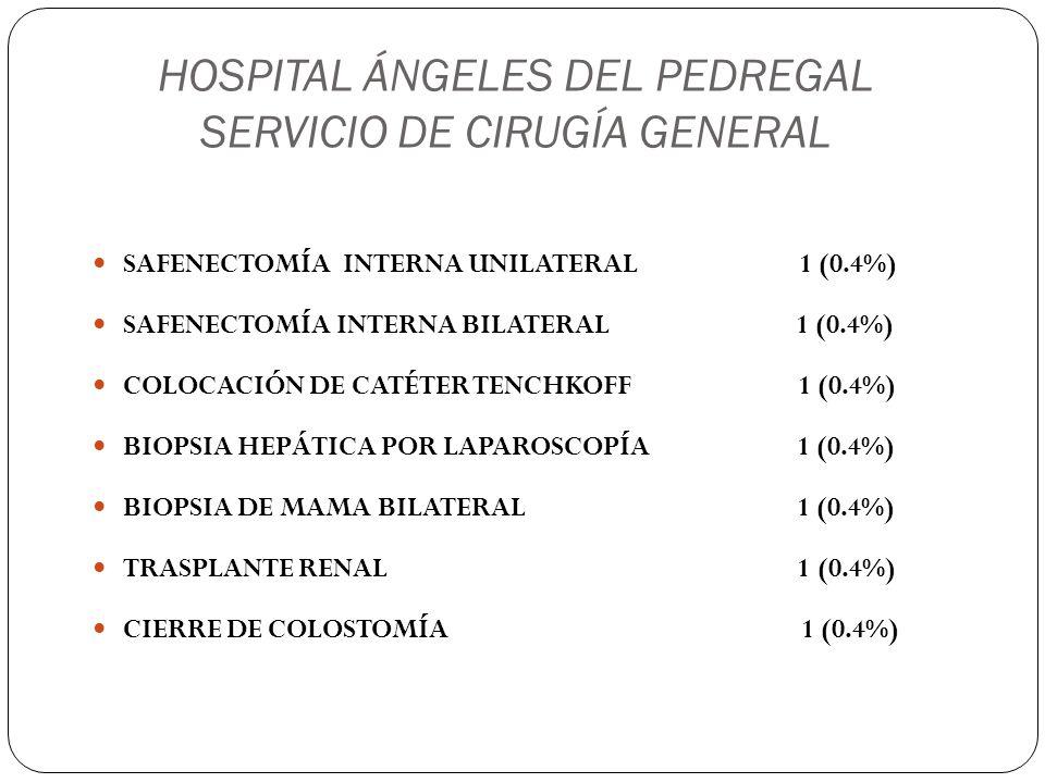 HOSPITAL ÁNGELES DEL PEDREGAL SERVICIO DE CIRUGÍA GENERAL BANDA GÁSTRICA X LAPA 1 (0.4%) PARATIROIDECTOMÍA 1 (0.4%) RESECCIÓN INTESTINAL 1 (0.4%) CUADRANTECTOMÍA 1 (0.4%) RESECCIÓN DE TUMOR DE RETROPERITONEO 1 (0.4%) CARDIOMIOTOMÍA DE HELLER 1 (0.4%)