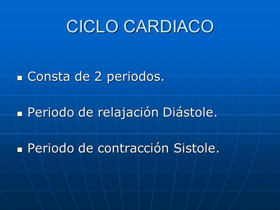 CICLO CARDIACO Consta de 2 periodos. Consta de 2 periodos. Periodo de relajación Diástole. Periodo de relajación Diástole. Periodo de contracción Sist