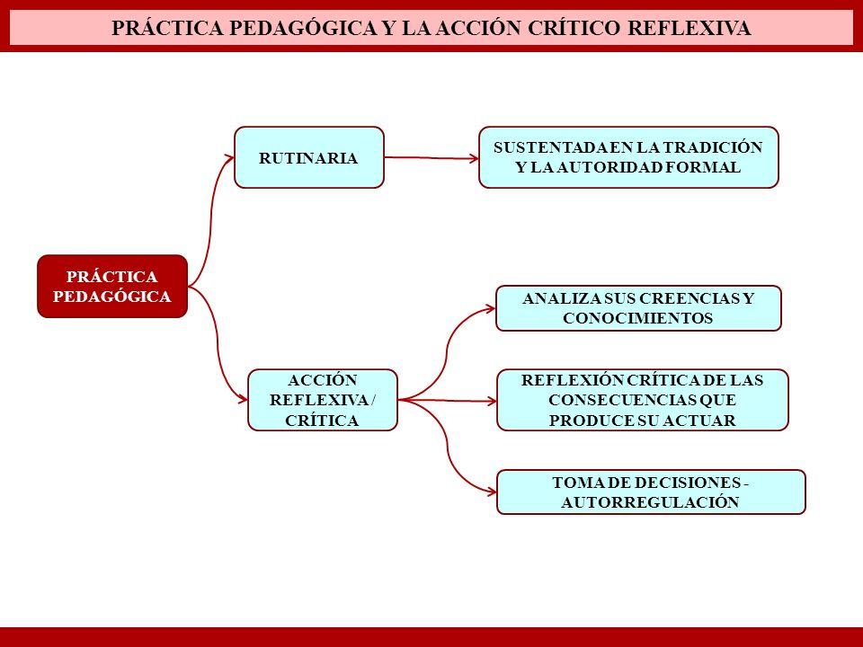 PRÁCTICA PEDAGÓGICA RUTINARIA ACCIÓN REFLEXIVA / CRÍTICA SUSTENTADA EN LA TRADICIÓN Y LA AUTORIDAD FORMAL ANALIZA SUS CREENCIAS Y CONOCIMIENTOS REFLEX