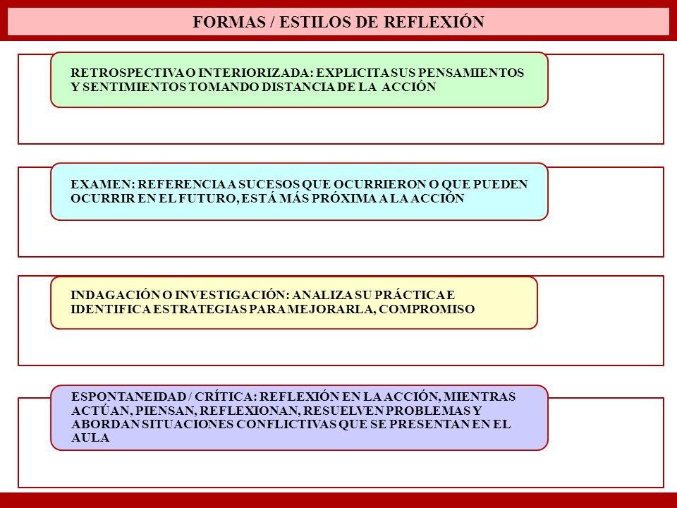FORMAS / ESTILOS DE REFLEXIÓN RETROSPECTIVA O INTERIORIZADA: EXPLICITA SUS PENSAMIENTOS Y SENTIMIENTOS TOMANDO DISTANCIA DE LA ACCIÓN EXAMEN: REFERENC