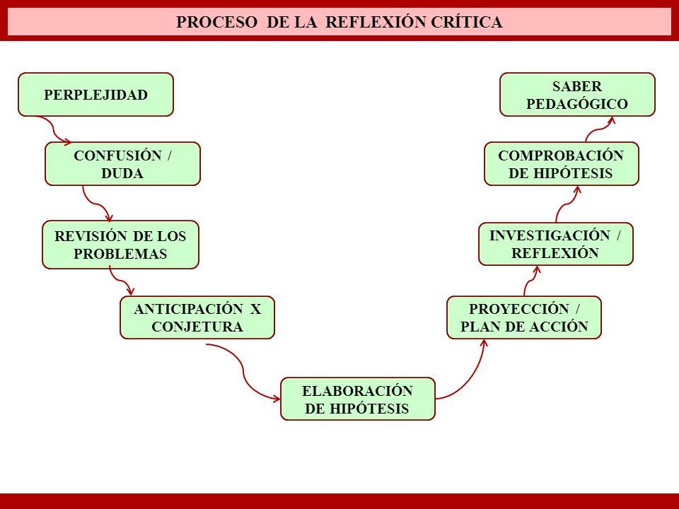 PROCESO DE LA REFLEXIÓN CRÍTICA SABER PEDAGÓGICO COMPROBACIÓN DE HIPÓTESIS INVESTIGACIÓN / REFLEXIÓN PROYECCIÓN / PLAN DE ACCIÓN ELABORACIÓN DE HIPÓTE