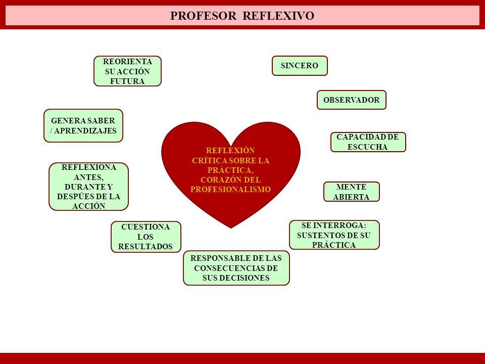 PROFESOR REFLEXIVO REFLEXIÓN CRÍTICA SOBRE LA PRÁCTICA, CORAZÓN DEL PROFESIONALISMO SINCERO REFLEXIONA ANTES, DURANTE Y DESPÚES DE LA ACCIÓN OBSERVADO