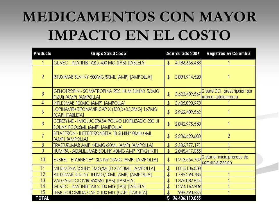 MEDICAMENTOS CON MAYOR IMPACTO EN EL COSTO