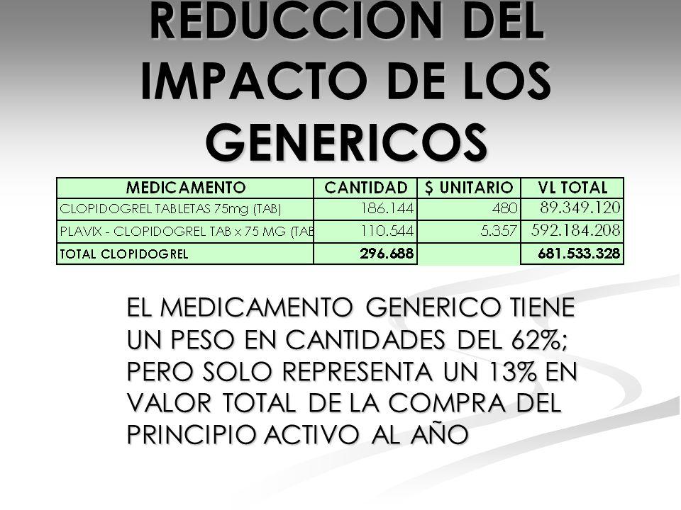 REDUCCION DEL IMPACTO DE LOS GENERICOS EL MEDICAMENTO GENERICO TIENE UN PESO EN CANTIDADES DEL 62%; PERO SOLO REPRESENTA UN 13% EN VALOR TOTAL DE LA C