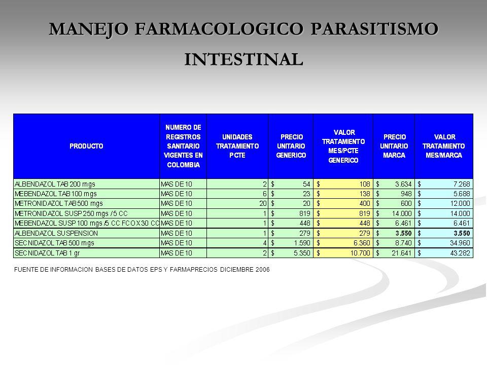 MANEJO FARMACOLOGICO PARASITISMO INTESTINAL FUENTE DE INFORMACION BASES DE DATOS EPS Y FARMAPRECIOS DICIEMBRE 2006