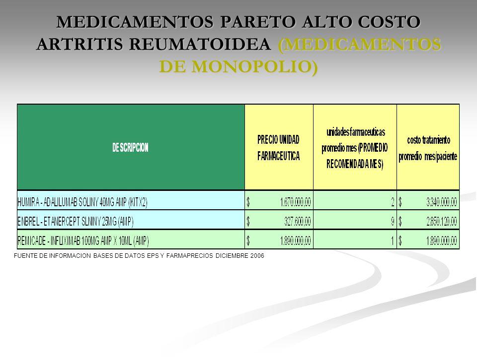 MEDICAMENTOS PARETO ALTO COSTO ARTRITIS REUMATOIDEA (MEDICAMENTOS DE MONOPOLIO) FUENTE DE INFORMACION BASES DE DATOS EPS Y FARMAPRECIOS DICIEMBRE 2006