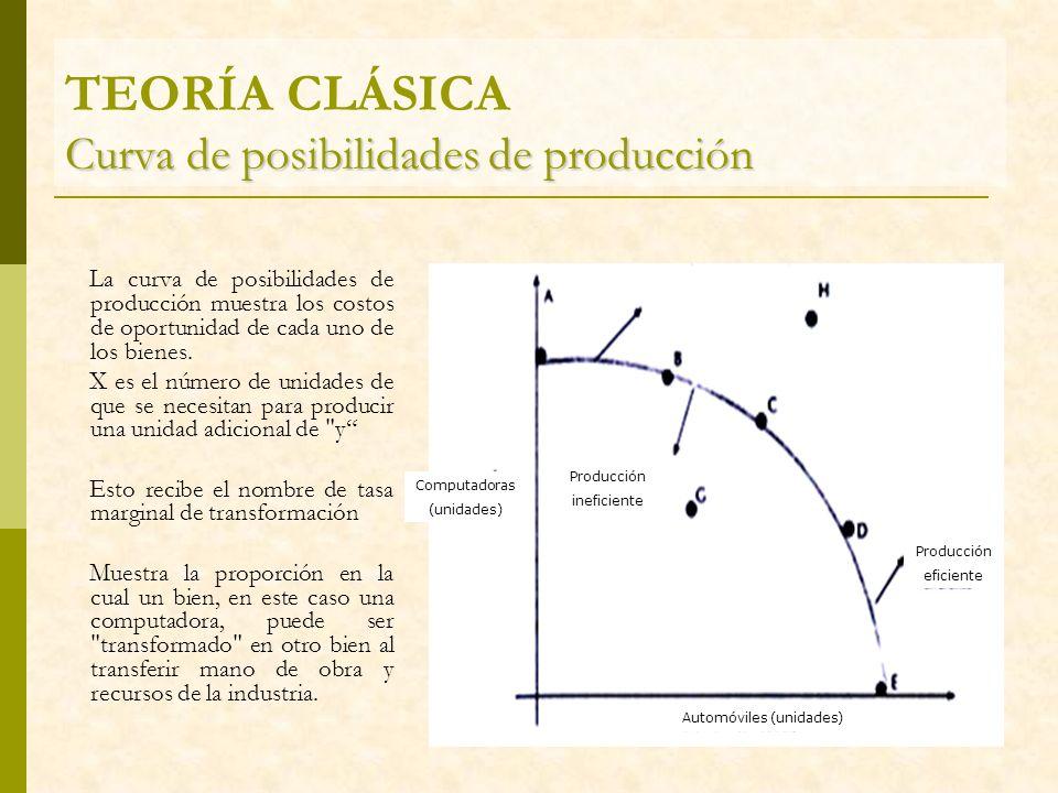 Curva de posibilidades de producción TEORÍA CLÁSICA Curva de posibilidades de producción La curva de posibilidades de producción muestra los costos de