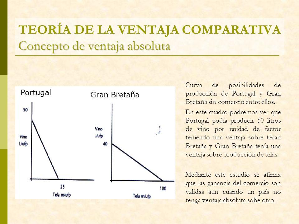 Concepto de ventaja absoluta TEORÍA DE LA VENTAJA COMPARATIVA Concepto de ventaja absoluta Curva de posibilidades de producción de Portugal y Gran Bre