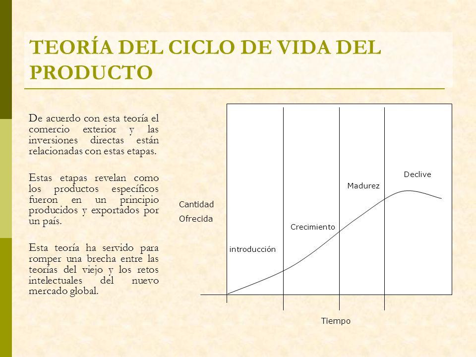 TEORÍA DEL CICLO DE VIDA DEL PRODUCTO De acuerdo con esta teoría el comercio exterior y las inversiones directas están relacionadas con estas etapas.