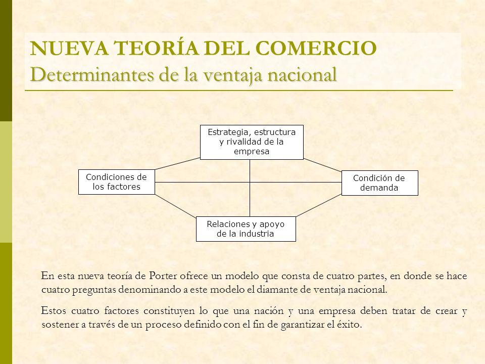 Determinantes de la ventaja nacional NUEVA TEORÍA DEL COMERCIO Determinantes de la ventaja nacional En esta nueva teoría de Porter ofrece un modelo qu