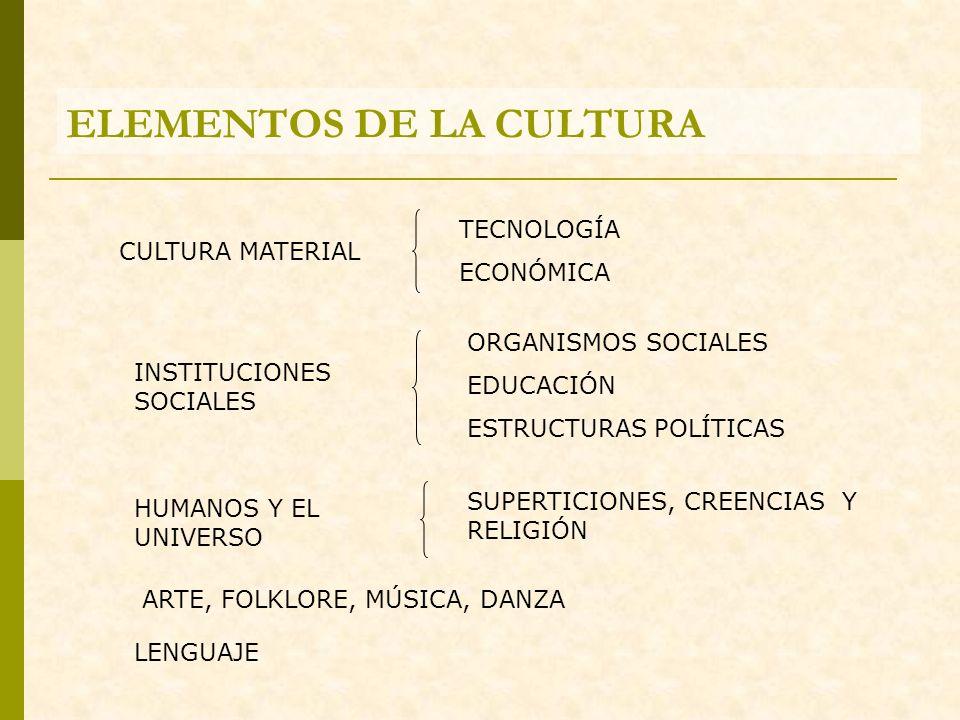 ELEMENTOS DE LA CULTURA CULTURA MATERIAL TECNOLOGÍA ECONÓMICA INSTITUCIONES SOCIALES ORGANISMOS SOCIALES EDUCACIÓN ESTRUCTURAS POLÍTICAS HUMANOS Y EL