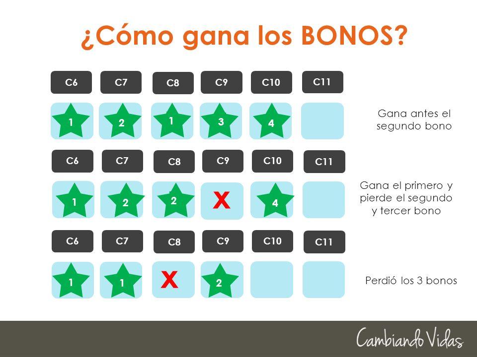 ¿Cómo gana los BONOS? C6C7 C8 C9C10 C11 C6C7 C8 C9C10 C11 C6C7 C8 C9C10 C11 1 Gana el primero y pierde el segundo y tercer bono 1 Perdió los 3 bonos 2