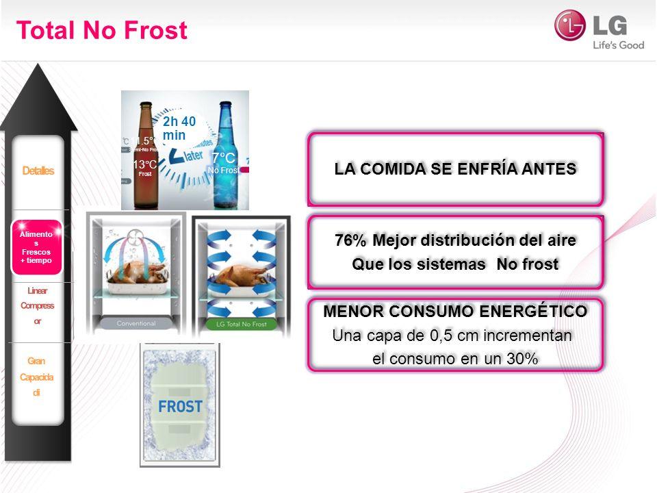 LA COMIDA SE ENFRÍA ANTES Total No Frost Alimento s Frescos + tiempo 2h 40 min 11.5°C Semi-No Frost 13°C Frost 76% Mejor distribución del aire Que los sistemas No frost 76% Mejor distribución del aire Que los sistemas No frost MENOR CONSUMO ENERGÉTICO Una capa de 0,5 cm incrementan el consumo en un 30% MENOR CONSUMO ENERGÉTICO Una capa de 0,5 cm incrementan el consumo en un 30%