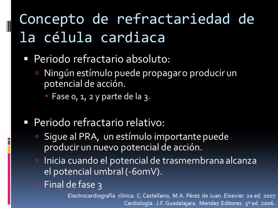 Concepto de refractariedad de la célula cardiaca Periodo refractario absoluto: Ningún estímulo puede propagar o producir un potencial de acción. Fase