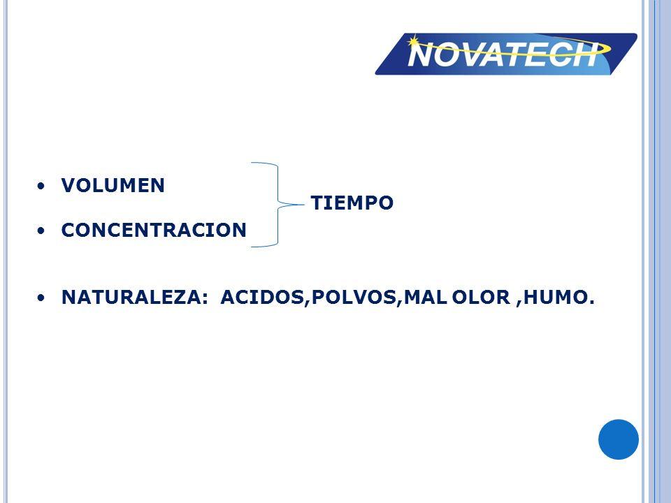 VOLUMEN CONCENTRACION NATURALEZA: ACIDOS,POLVOS,MAL OLOR,HUMO. TIEMPO
