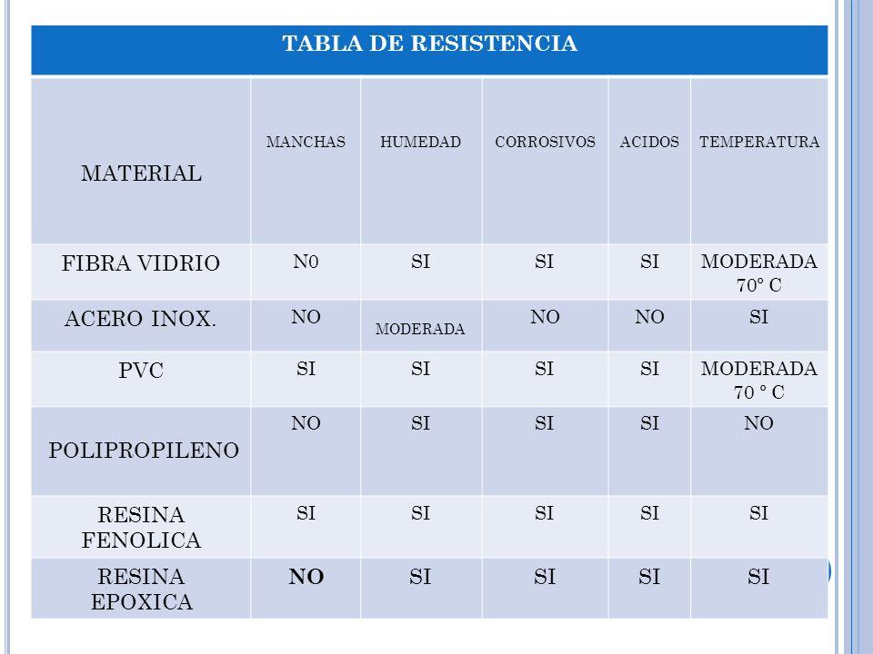 TABLA DE RESISTENCIA MATERIAL MANCHASHUMEDADCORROSIVOSACIDOSTEMPERATURA FIBRA VIDRIO N0SI MODERADA 70º C ACERO INOX. NO MODERADA NO SI PVC SI MODERADA