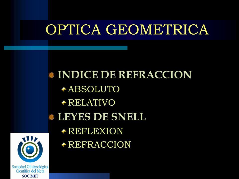 OPTICA GEOMETRICA INDICE DE REFRACCION ABSOLUTO RELATIVO LEYES DE SNELL REFLEXION REFRACCION