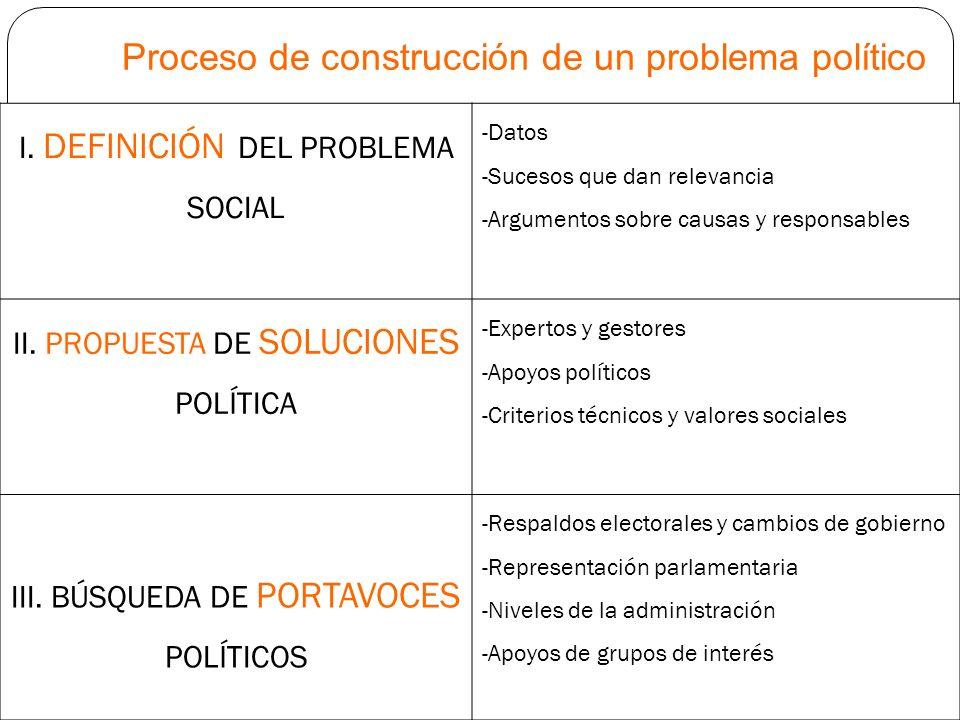 Proceso de construcción de un problema político I. DEFINICIÓN DEL PROBLEMA SOCIAL -Datos -Sucesos que dan relevancia -Argumentos sobre causas y respon