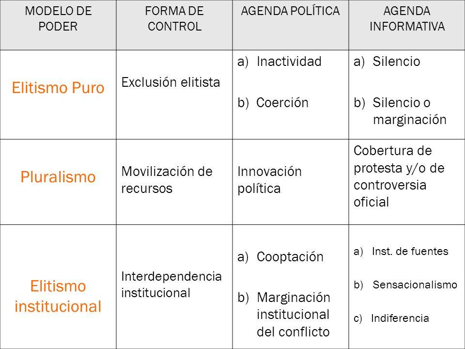 MODELO DE PODER FORMA DE CONTROL AGENDA POLÍTICAAGENDA INFORMATIVA Elitismo Puro Exclusión elitista a)Inactividad b) Coerción a)Silencio b)Silencio o