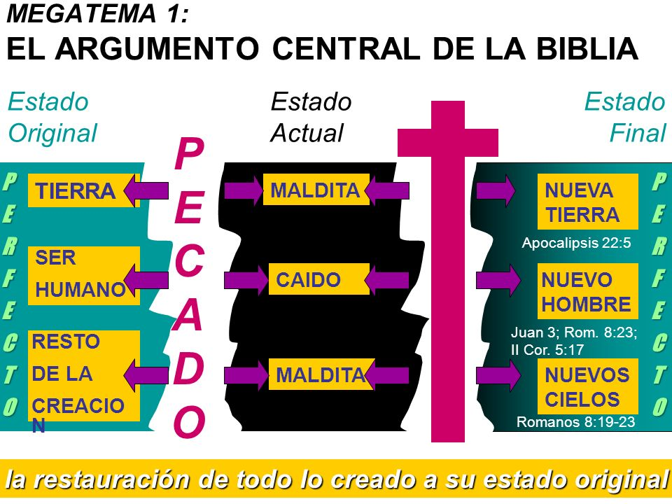 MEGATEMA 1: EL ARGUMENTO CENTRAL DE LA BIBLIA TIERRA la restauración de todo lo creado a su estado original SER HUMANO RESTO DE LA CREACIO N Estado Or