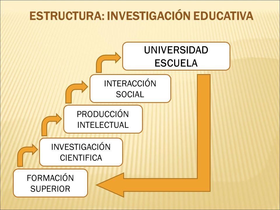 ESTRUCTURA: INVESTIGACIÓN EDUCATIVA UNIVERSIDAD ESCUELA INTERACCIÓN SOCIAL PRODUCCIÓN INTELECTUAL FORMACIÓN SUPERIOR INVESTIGACIÓN CIENTIFICA