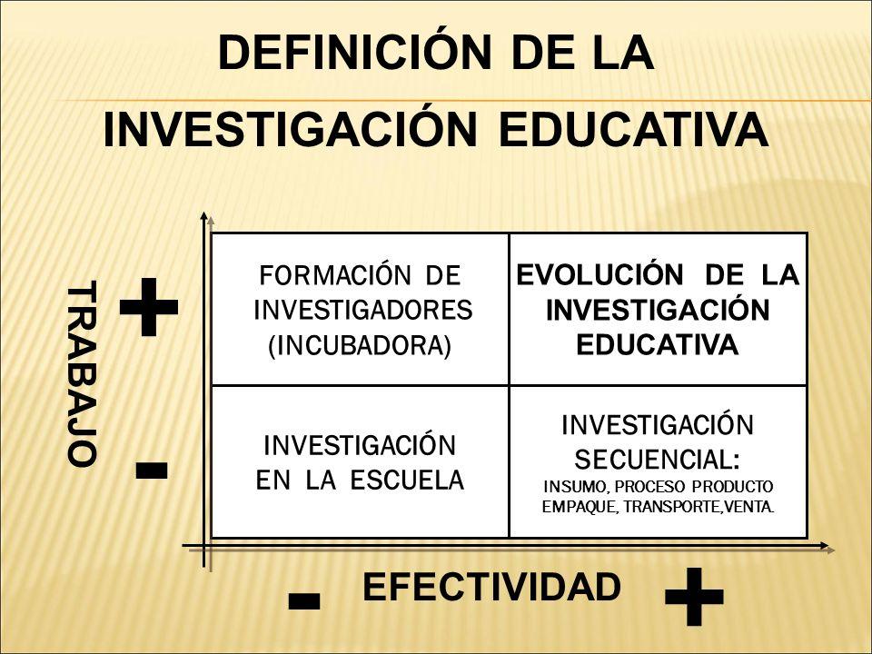 DEFINICIÓN DE LA INVESTIGACIÓN EDUCATIVA FORMACIÓN DE INVESTIGADORES (INCUBADORA) EVOLUCIÓN DE LA INVESTIGACIÓN EDUCATIVA INVESTIGACIÓN EN LA ESCUELA
