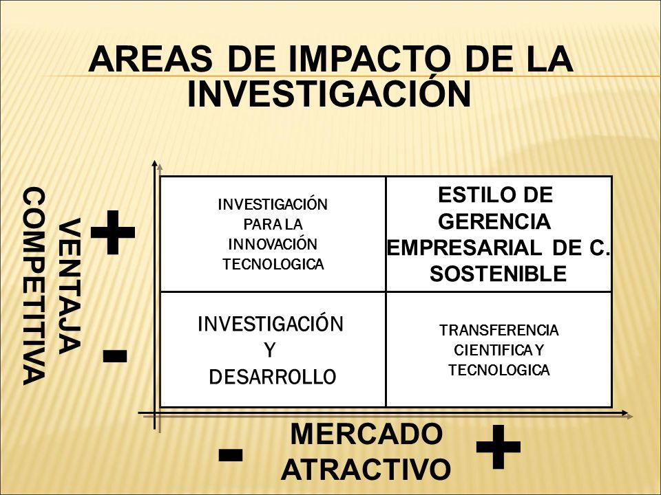 AREAS DE IMPACTO DE LA INVESTIGACIÓN INVESTIGACIÓN PARA LA INNOVACIÓN TECNOLOGICA ESTILO DE GERENCIA EMPRESARIAL DE C. SOSTENIBLE INVESTIGACIÓN Y DESA