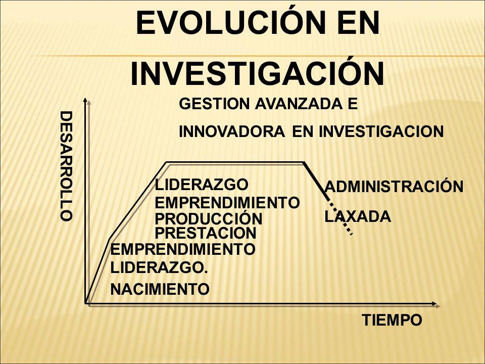 EVOLUCIÓN EN INVESTIGACIÓN GESTION AVANZADA E INNOVADORA EN INVESTIGACION ADMINISTRACIÓN LAXADA DESARROLLO TIEMPO LIDERAZGO EMPRENDIMIENTO PRODUCCIÓN